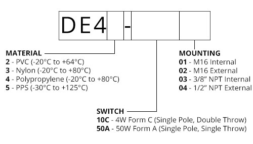40 series horizontal float switch ordering data
